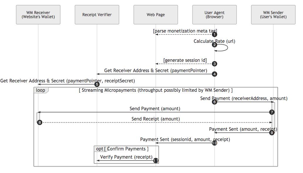 webmonetization-flow