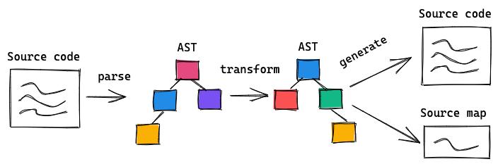 source-map-ast-process