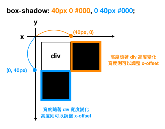 box-shadow-explain