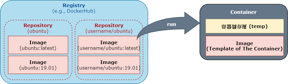 Registry,Repository,Image,Container