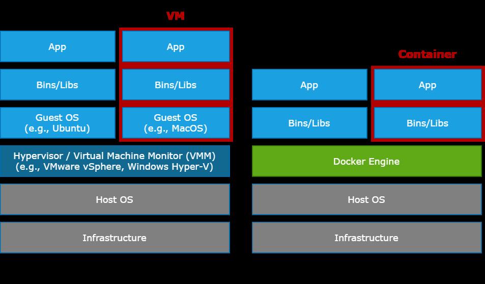 VM & Docker 架構圖