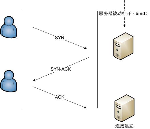 TCP/IP 是什麼?