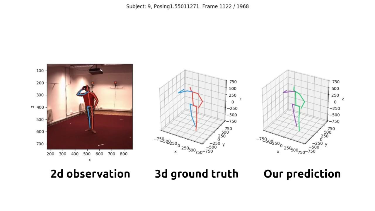 Day06 3D Pose Baseline(2D資訊預測3Dz軸資訊)