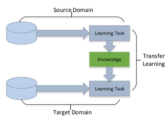 圖1.遷移式學習學習流程