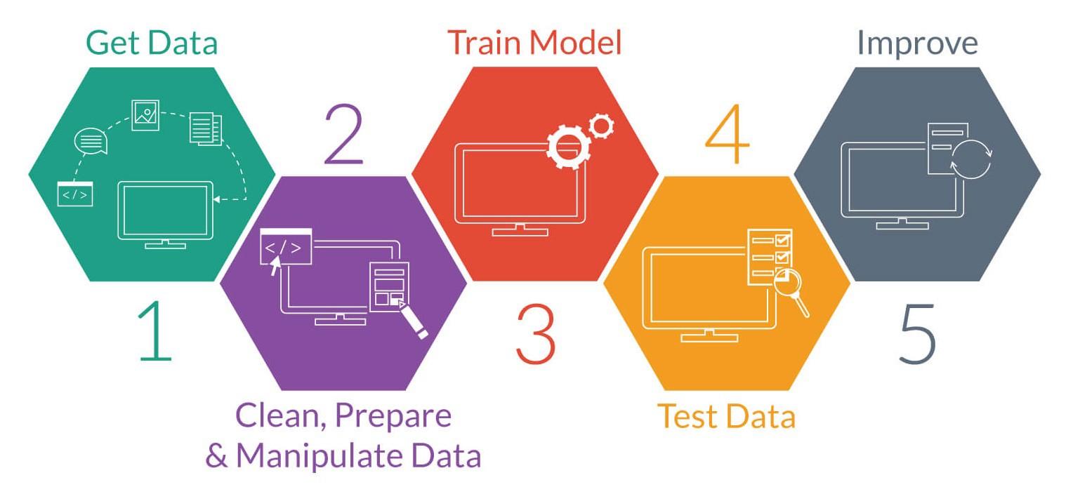 如何使用 Python 學習機器學習(Machine Learning)