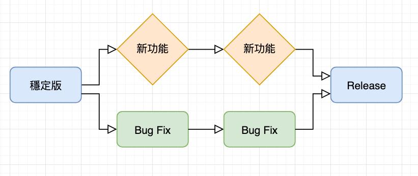 Git 版本控制指令 與 vim 編輯器