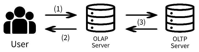 BI Server架構