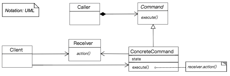 UML - Command Pattern