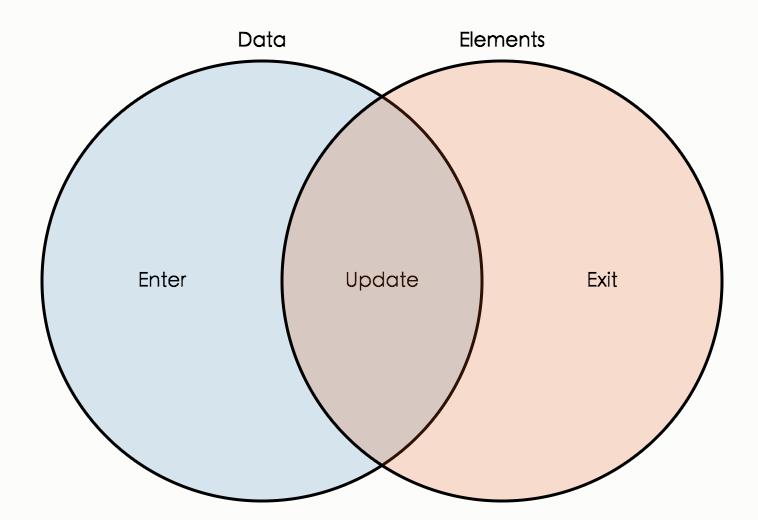 Data joins