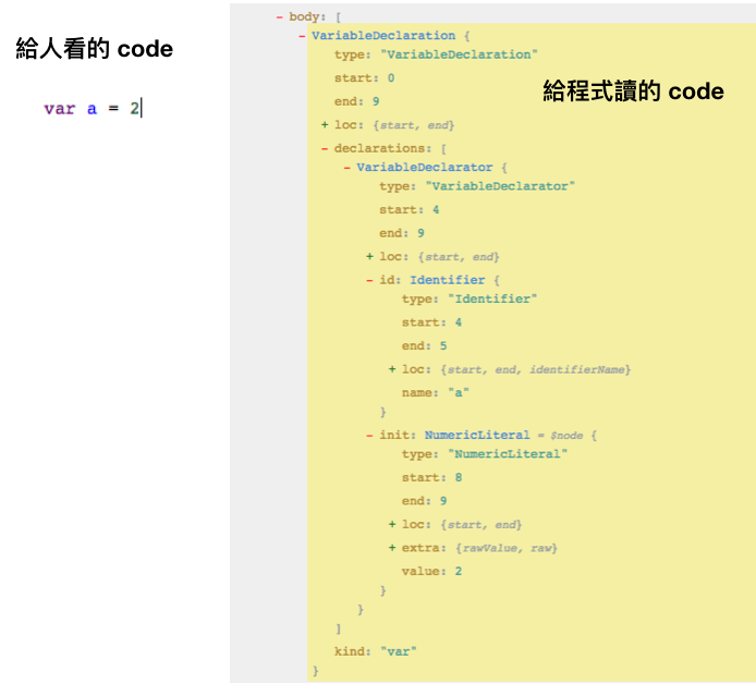 Human code vs Program code(AST)
