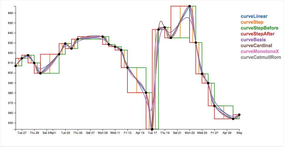 curve interpolation comparison