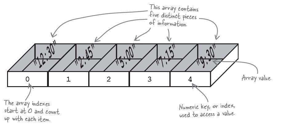 用 JavaScript 學習資料結構和演算法:陣列(Array)篇