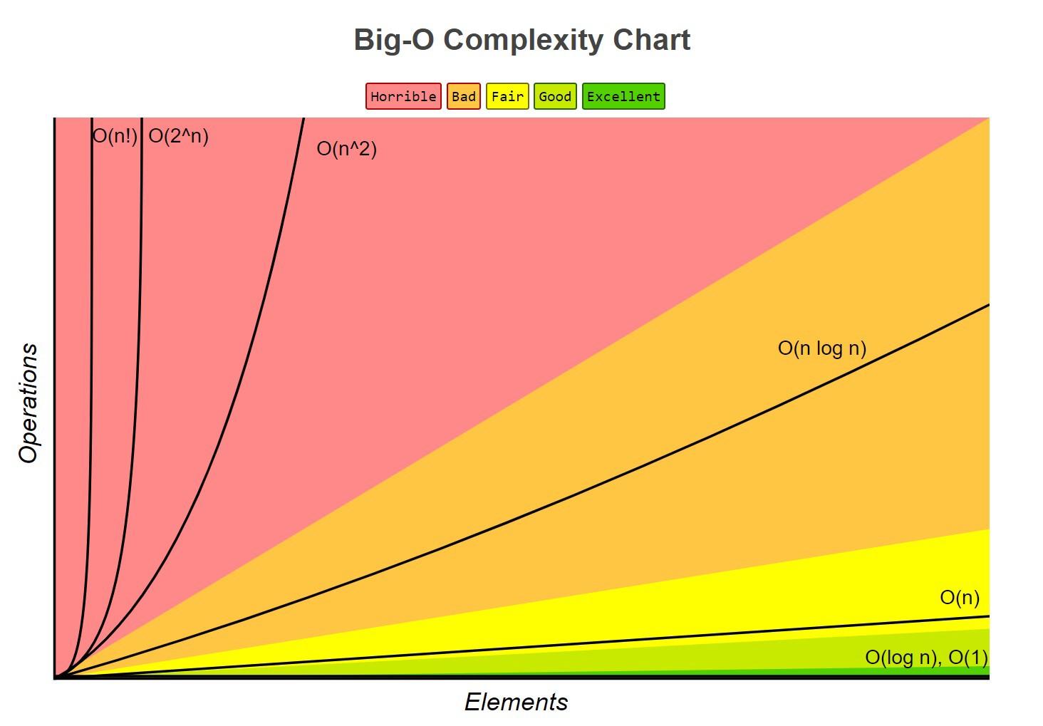 電腦科學概論:演算法入門概要