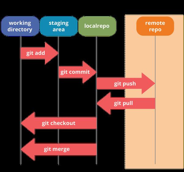 自學程式設計與電腦科學入門實戰:Git 與 Github 版本控制基本指令與操作入門教學