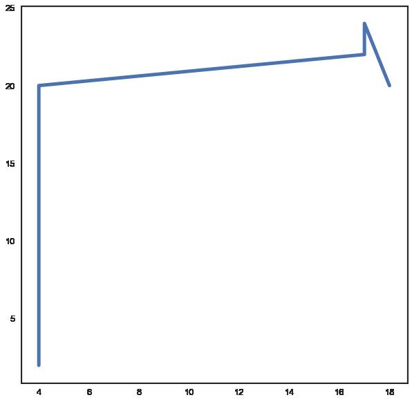 從零開始學資料科學:Matplotlib 基礎入門