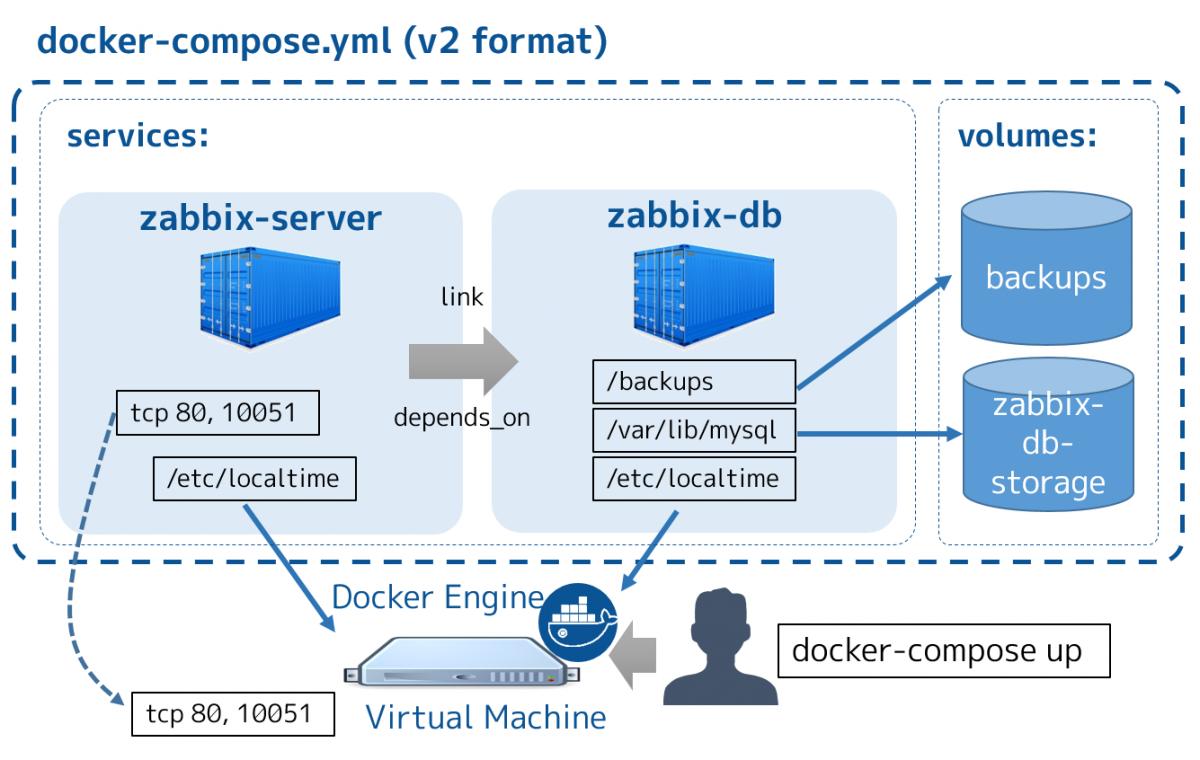Docker101