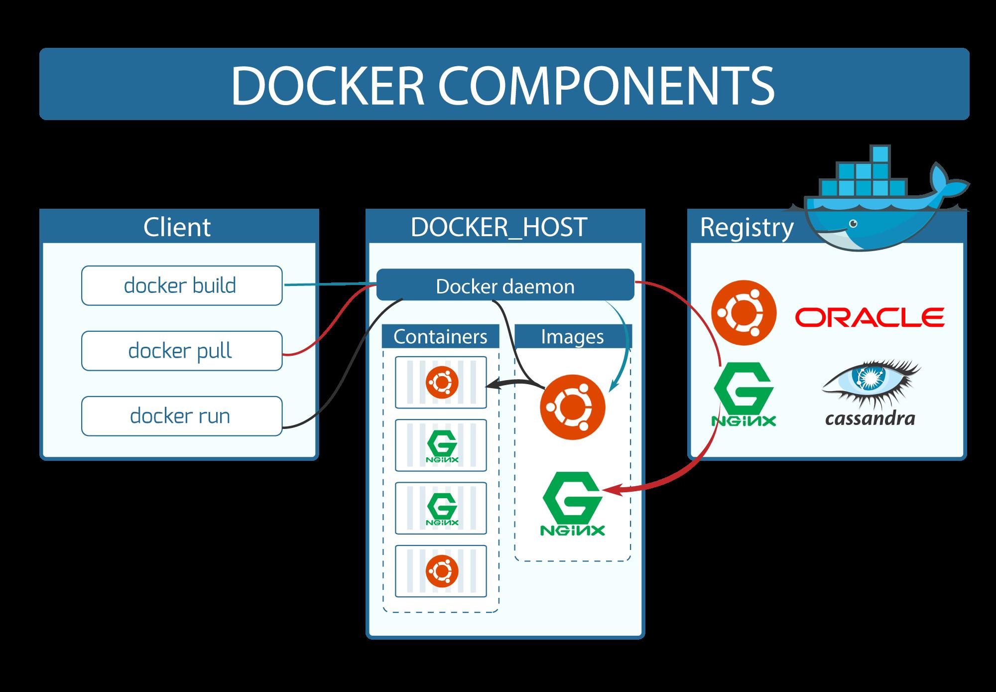 使用 Docker 建立 nginx 伺服器入門教學