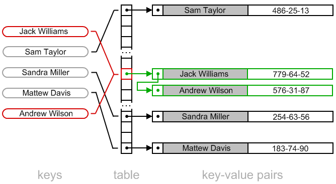 用 JavaScript 學習資料結構和演算法:字典(Dictionary)和雜湊表(Hash Table)篇