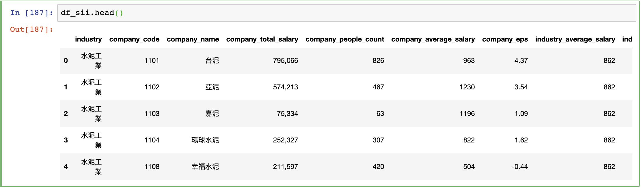 使用 Python 資料分析和視覺化上市櫃公司薪水公開資料