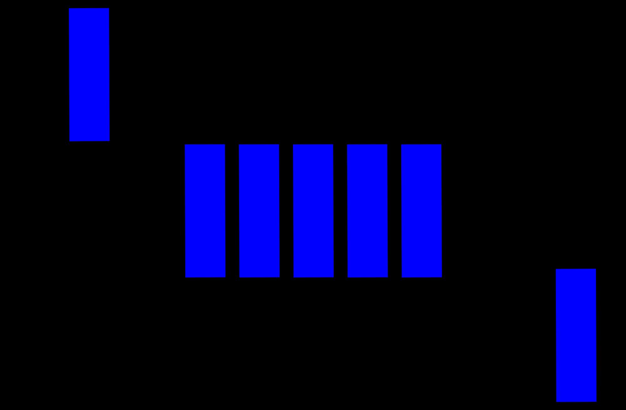 用 JavaScript 學習資料結構和演算法:佇列(Queue)篇