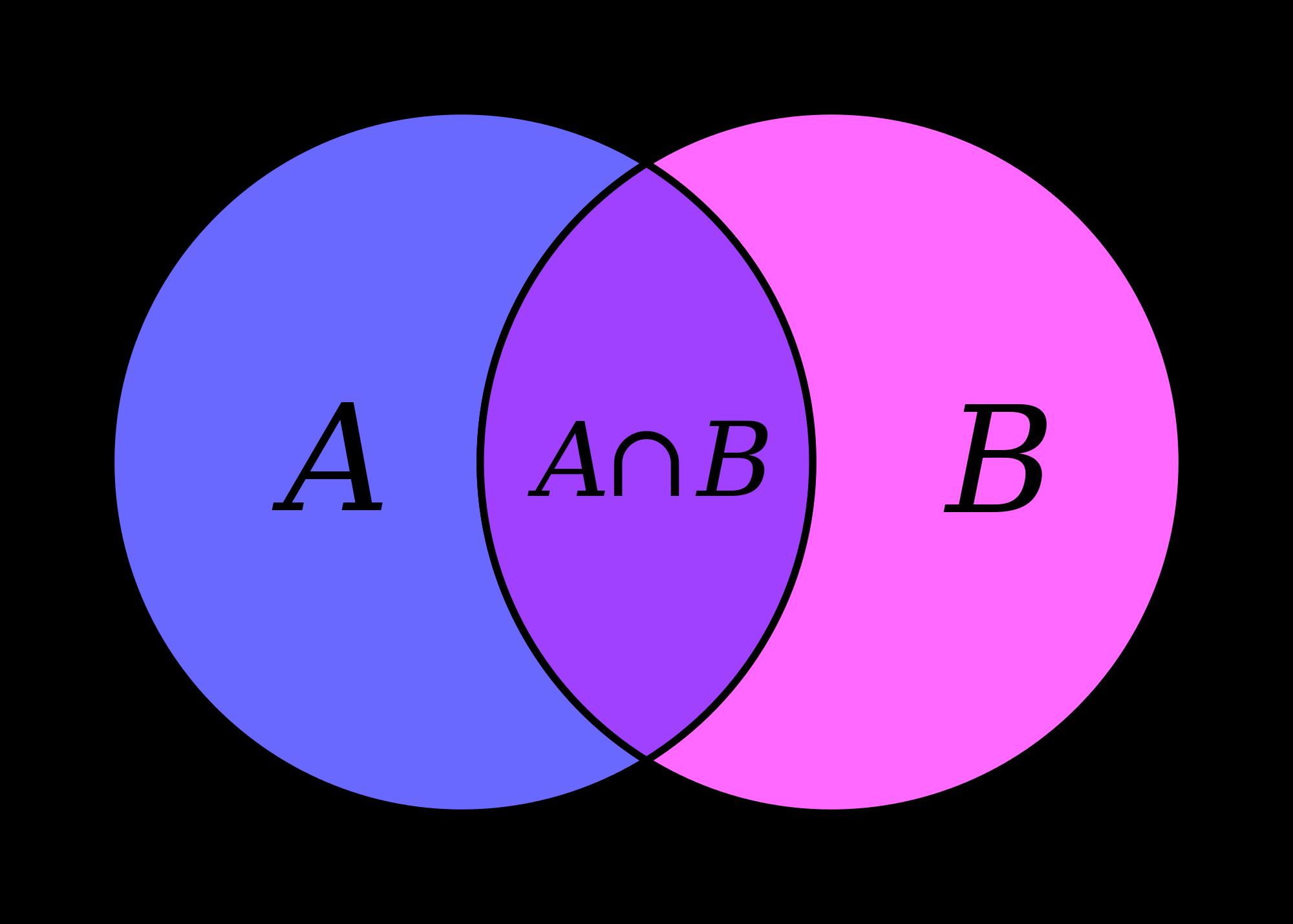 用 JavaScript 學習資料結構和演算法:集合(Set)篇