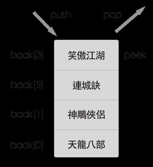 用 JavaScript 學習資料結構和演算法:堆疊(Stack)篇