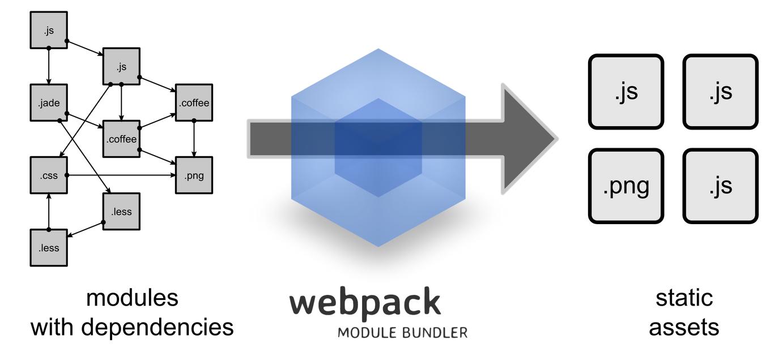 一看就懂的 React 開發環境建置與 Webpack 入門教學