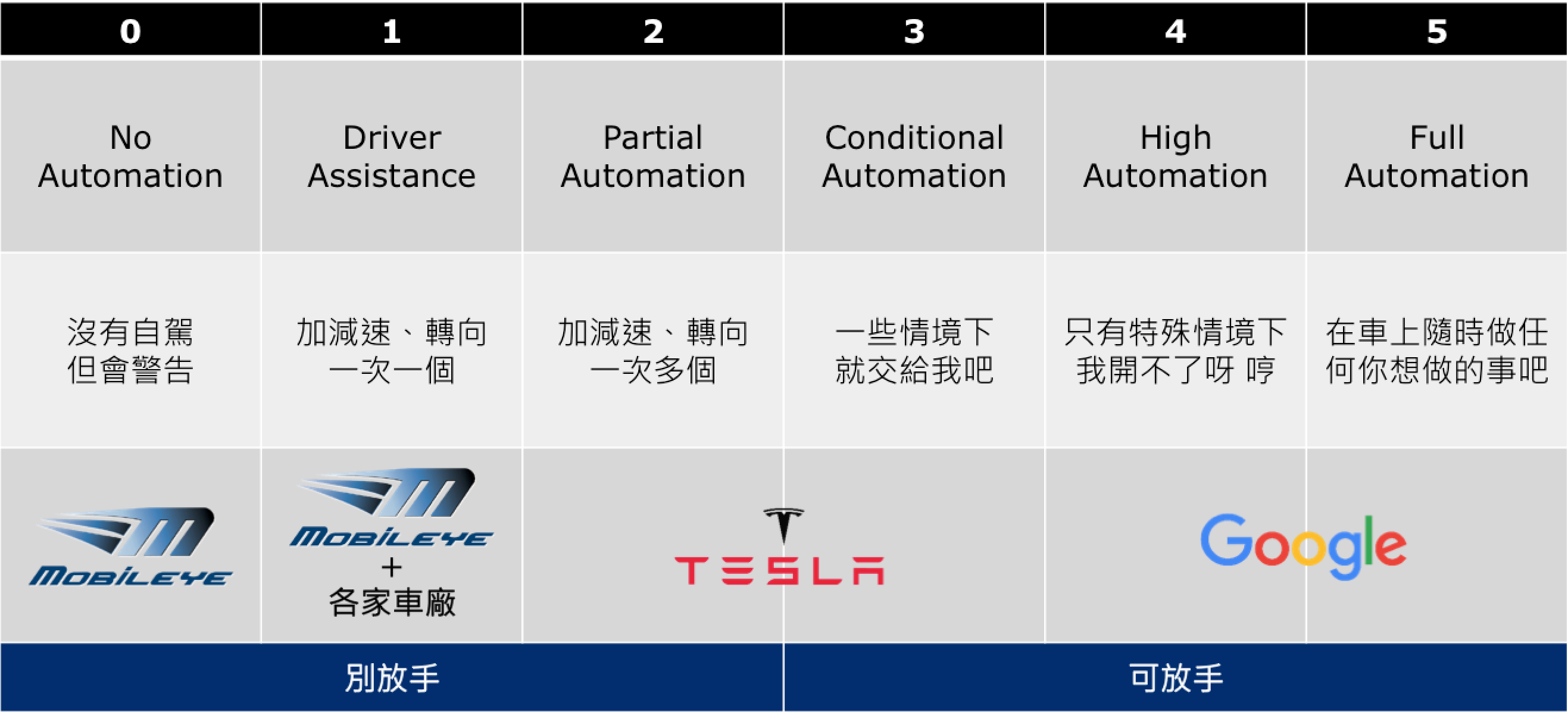 SAE Self-Driving Car Levels in Chinese